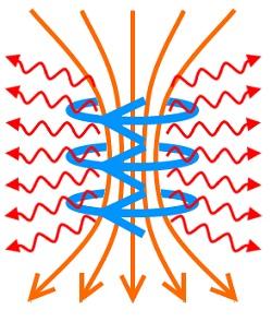 """Ciclo Encuentro con científicos """"Efectos de radiaciones continuas y pulsadas en materiales biológicos"""""""