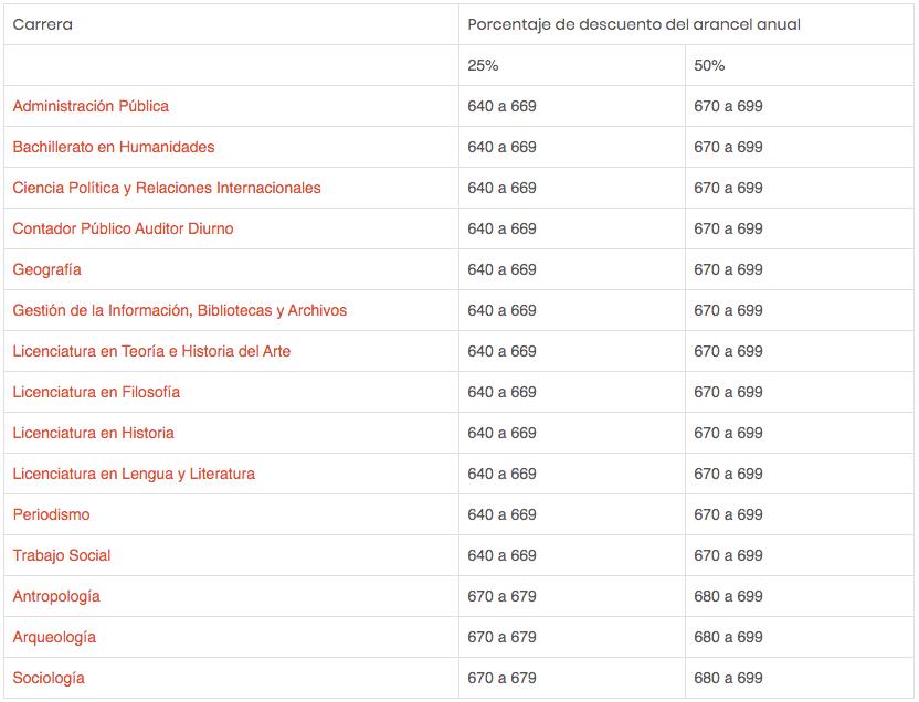 Porcentaje de descuento del arancel anual