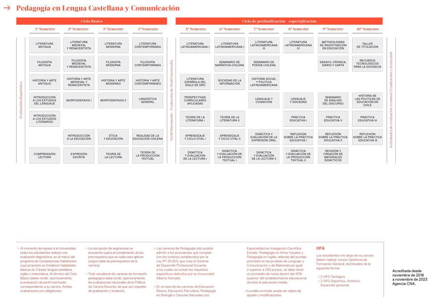 Malla de Pedagogía en Lengua Castellana y Comunicación